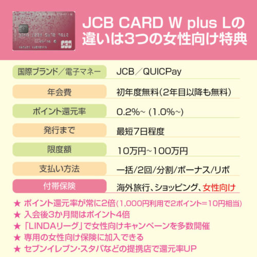 JCB CARD W plus Lとは?